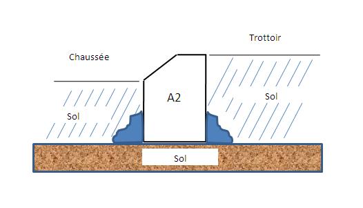Les bordures type a betonproduction - Type de bordure ...